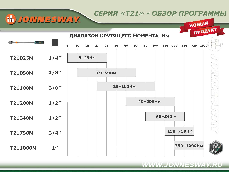Обзор диапазона крутящего момента ключей серии Т21 jonnesway