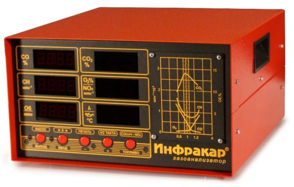 Автомобильный 5-ти компонентный газоанализатор «Инфракар 5М-3T.01»